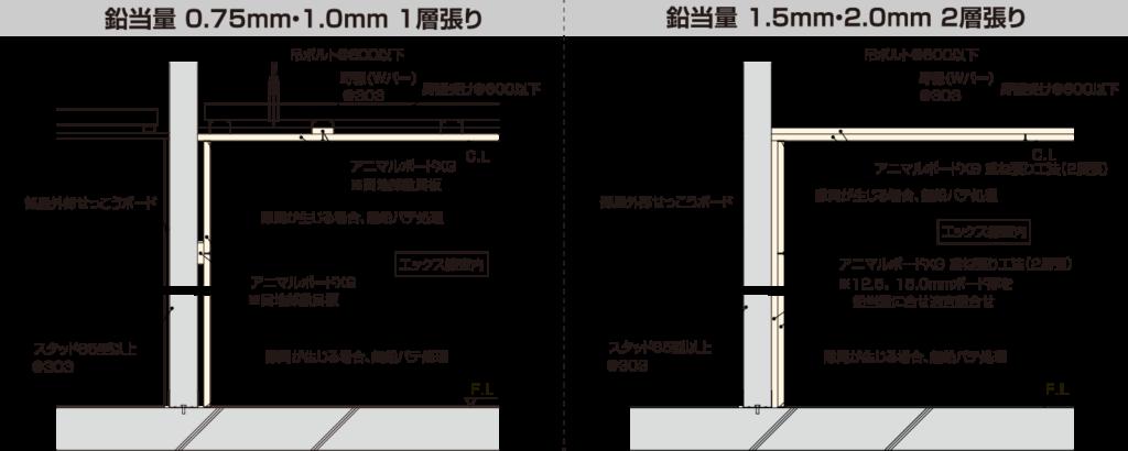 アニマルボードXG参考図